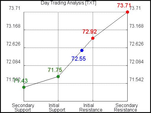 TXT day trading analysis for September 4, 2021