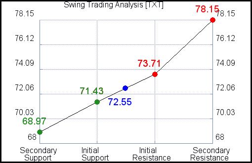 TXT Swing Trading analysis for September 4, 2021