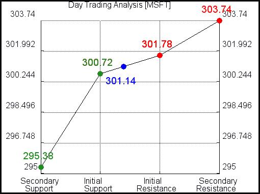 MSFT Day Trading Analysis for September 7 2021
