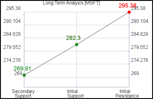 MSFT Long Term Analysis for September 7 2021
