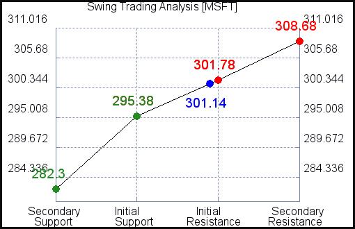 MSFT Swing Trading Analysis for September 7 2021