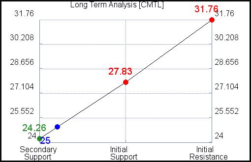 CMTL Long Term Analysis for September 9 2021