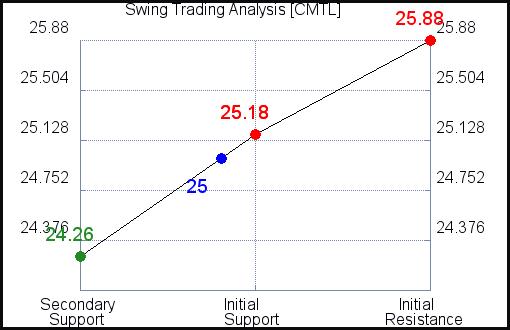 CMTL Swing Trading Analysis for September 9 2021