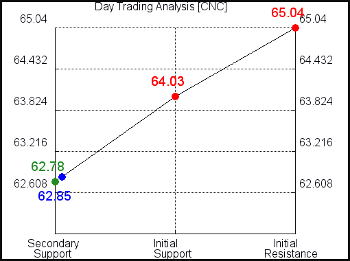 CNC Day Trading Analysis for September 9 2021