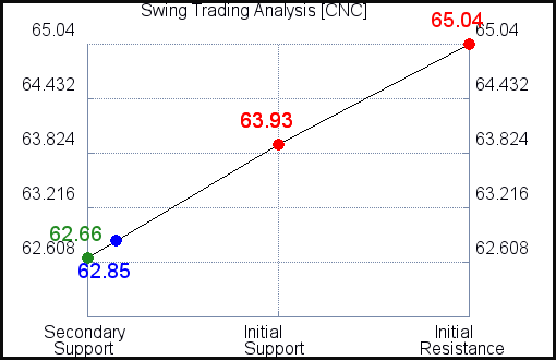 CNC Swing Trading Analysis for September 9 2021