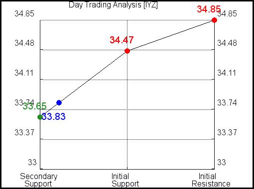 IYZ Day Trading Analysis for September 11 2021