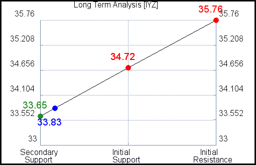 IYZ Long Term Analysis for September 11 2021