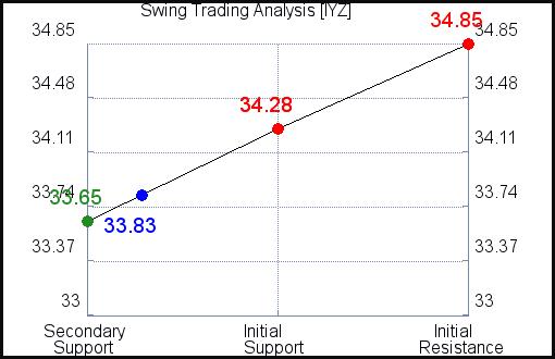IYZ Swing Trading Analysis for September 11 2021