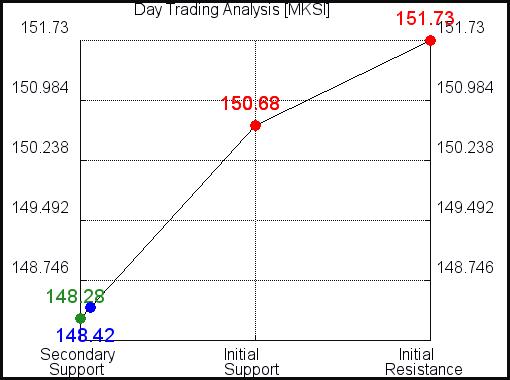 MKSI Day Trading Analysis for September 11, 2021
