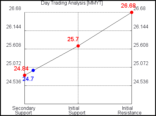 MMYT Day Trading Analysis for September 11 2021