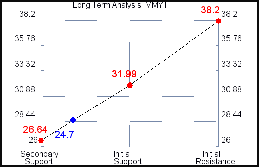 MMYT Long Term Analysis for September 11 2021