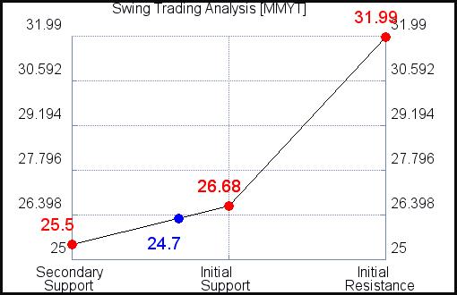 MMYT Swing Trading Analysis for September 11 2021