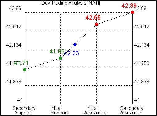 NATI Day Trading Analysis for September 12, 2021