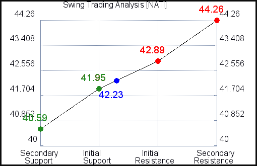 NATI Swing Trading Analysis for September 12, 2021