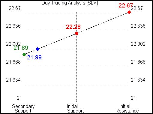 SLV Day Trading Analysis for September 13 2021
