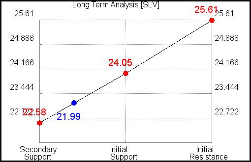 SLV Long Term Analysis for September 13 2021