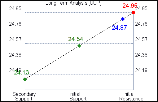 UUP Long Term Analysis for September 14 2021