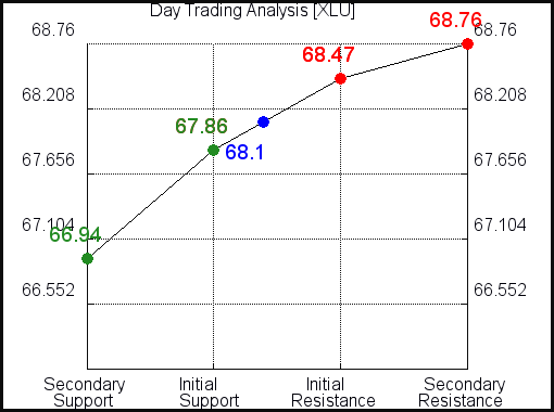 XLU Day Trading Analysis for September 15 2021