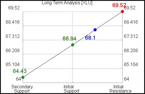XLU Long Term Analysis for September 15 2021