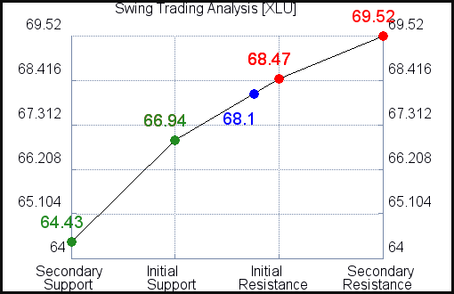 XLU Swing Trading Analysis for September 15 2021