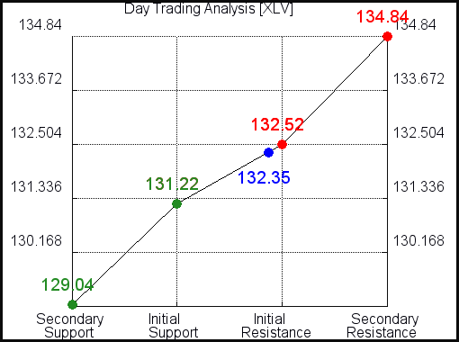 XLV Day Trading Analysis for September 15 2021