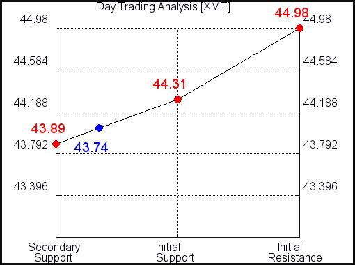 XME Day Trading Analysis for September 15 2021