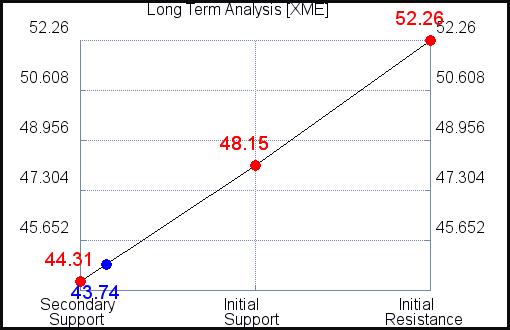 XME Long Term Analysis for September 15 2021