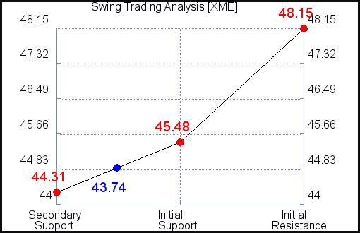 XME Swing Trading Analysis for September 15 2021
