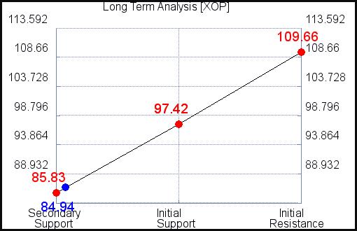 XOP Long Term Analysis for September 15 2021