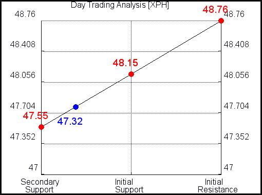 XPH Day Trading Analysis for September 15 2021