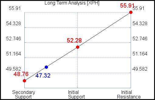 XPH Long Term Analysis for September 15 2021