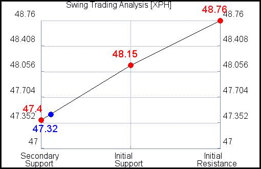 XPH Swing Trading Analysis for September 15 2021