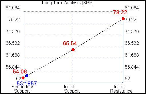 XPP Long Term Analysis for September 15 2021