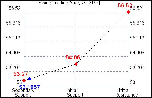 XPP Swing Trading Analysis for September 15 2021