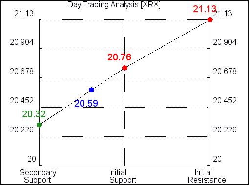 XRX Day Trading Analysis for September 15 2021