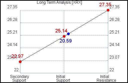 XRX Long Term Analysis for September 15 2021