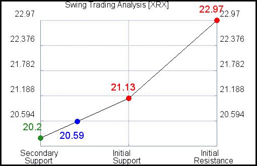 XRX Swing Trading Analysis for September 15 2021