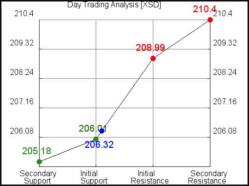 XSD Day Trading Analysis for September 15 2021