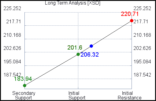 XSD Long Term Analysis for September 15 2021