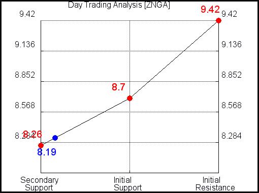 ZNGA Day Trading Analysis for September 15 2021