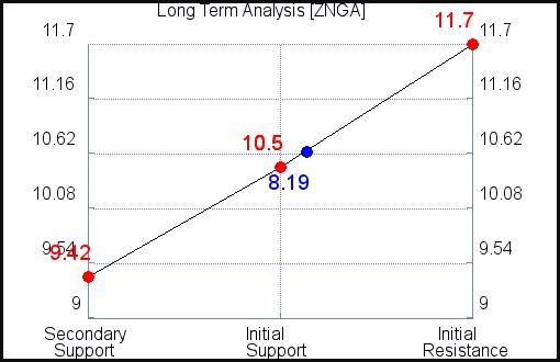 ZNGA Long Term Analysis for September 15 2021