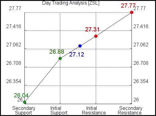 ZSL Day Trading Analysis for September 15 2021