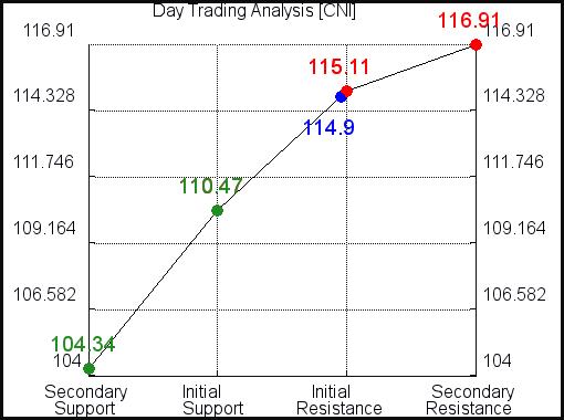 CNI Day Trading Analysis for September 15 2021