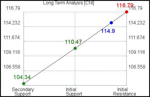 CNI Long Term Analysis for September 15 2021