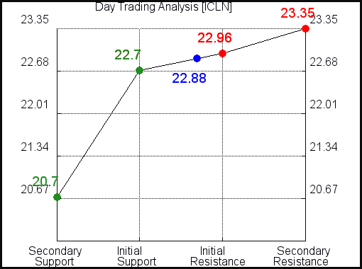ICLN Day Trading Analysis for September 15 2021