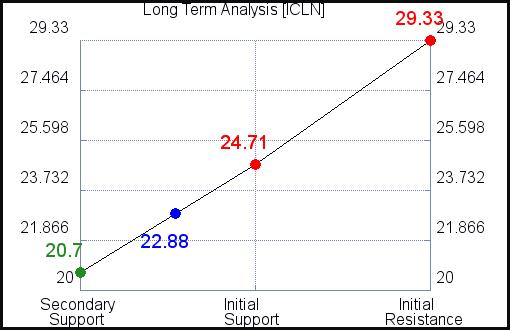 ICLN Long Term Analysis for September 15 2021