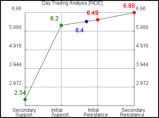 RIDE Day Trading Analysis for September 15 2021