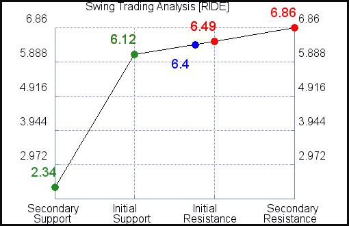 RIDE Swing Trading Analysis for September 15 2021