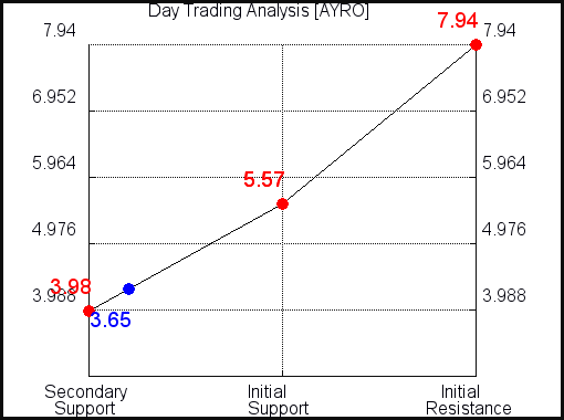 AYRO Day Trading Analysis for September 15 2021