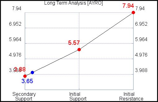 AYRO Long Term Analysis for September 15 2021